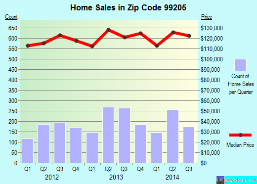 Zip code 99205 (Spokane, Washington) real estate house value trends
