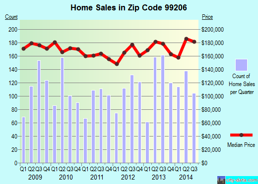 Zip code 99206 (Millwood, Washington) real estate house value trends