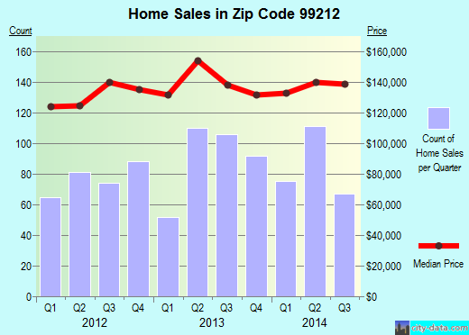 Zip code 99212 (Spokane, Washington) real estate house value trends