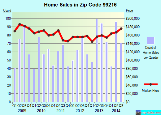 Zip code 99216 (, Washington) real estate house value trends