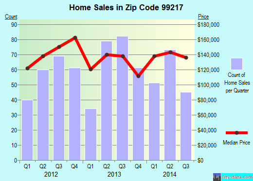 Zip code 99217 (Spokane, Washington) real estate house value trends