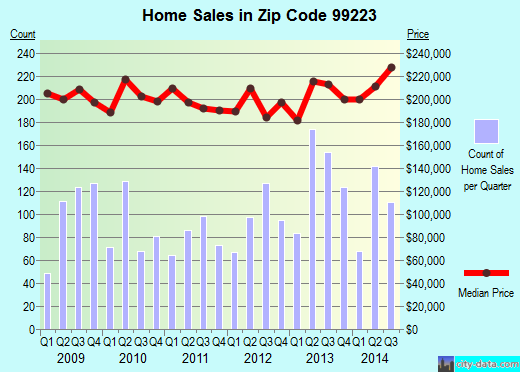 Zip code 99223 (SPOKANE, Washington) real estate house value trends