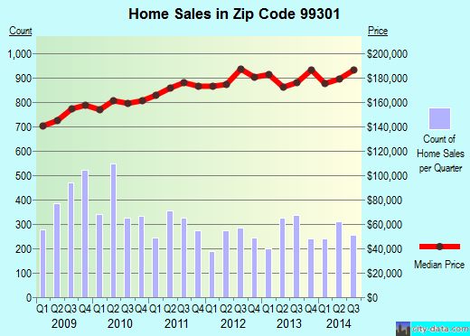 Zip code 99301 (Pasco, Washington) real estate house value trends