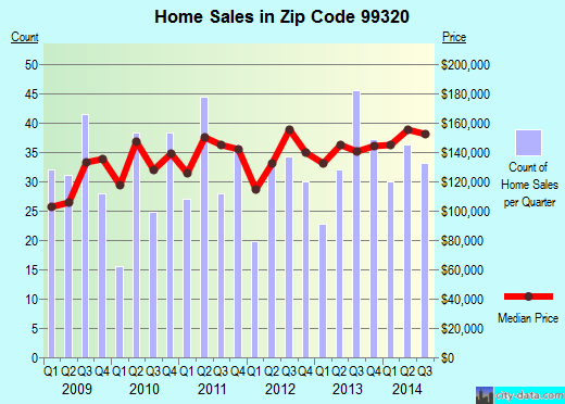 Zip code 99320 (West Richland, Washington) real estate house value trends