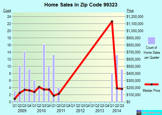 Zip code 99323 (Burbank, Washington) real estate house value trends