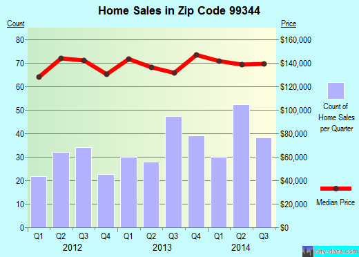 Zip code 99344 (Othello, Washington) real estate house value trends