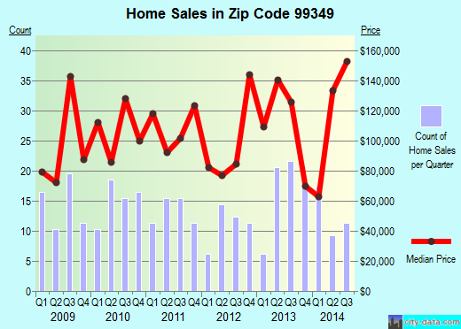 Zip code 99349 (Desert Aire, Washington) real estate house value trends