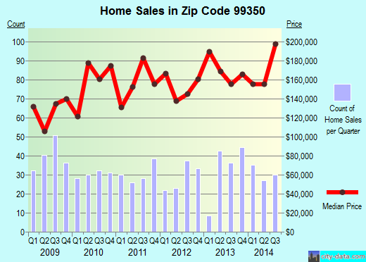 Zip code 99350 (PROSSER, Washington) real estate house value trends