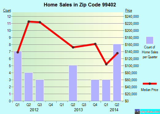 Zip code 99402 (Asotin, Washington) real estate house value trends