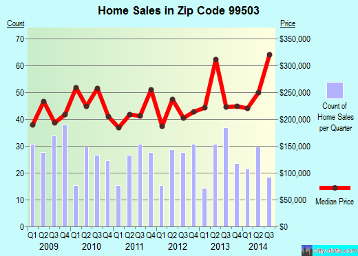 Zip code 99503 (Anchorage, Alaska) real estate house value trends