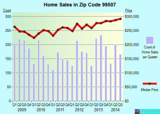 Zip code 99507 (Anchorage, Alaska) real estate house value trends
