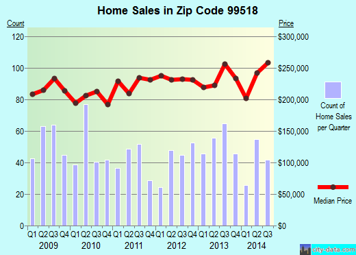 Zip code 99518 (ANCHORAGE, Alaska) real estate house value trends