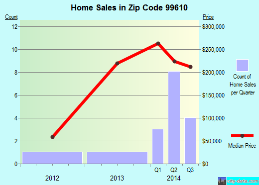 Zip code 99610 (Cohoe, Alaska) real estate house value trends