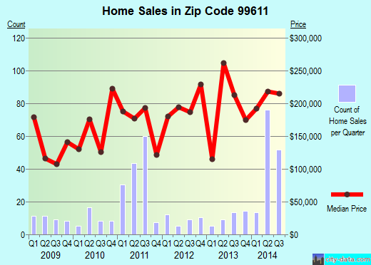 Zip code 99611 (Nikiski, Alaska) real estate house value trends