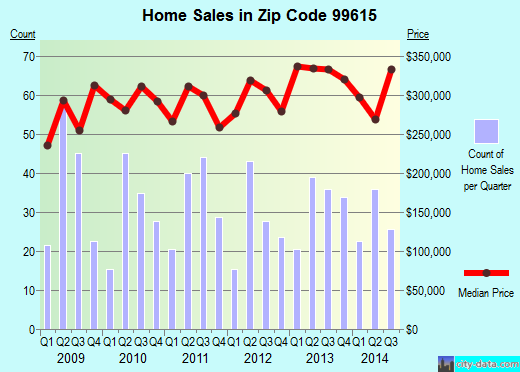 Zip code 99615 (Aleneva, Alaska) real estate house value trends