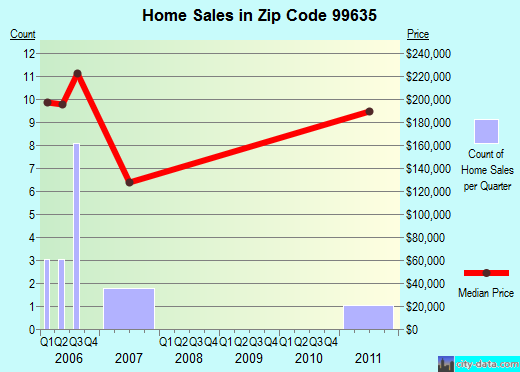 Zip code 99635 (Nikiski, Alaska) real estate house value trends