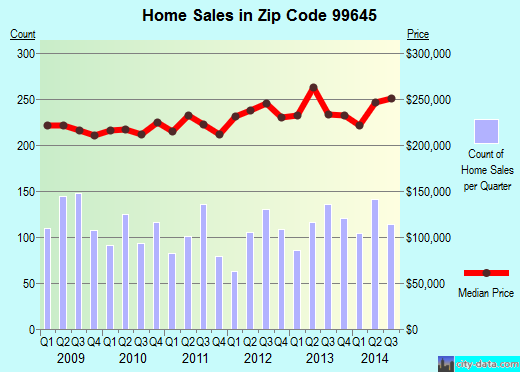 Zip code 99645 (Knik River, Alaska) real estate house value trends