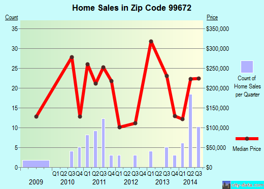 Zip code 99672 (Sterling, Alaska) real estate house value trends
