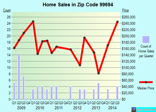 Zip code 99694 (HOUSTON, Alaska) real estate house value trends
