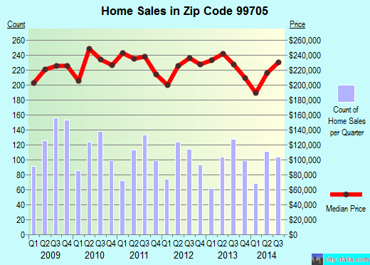 Zip code 99705 (Badger, Alaska) real estate house value trends