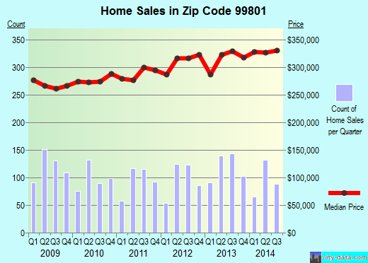 Zip code 99801 (Juneau, Alaska) real estate house value trends