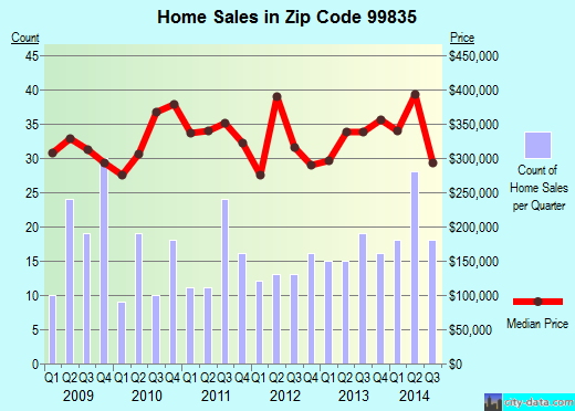 Zip code 99835 (Sitka, Alaska) real estate house value trends