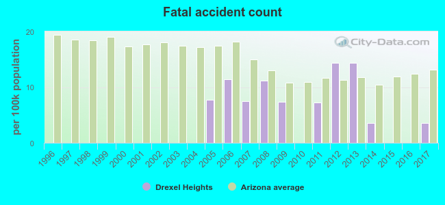 Fatal accident count