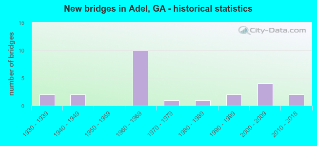 New bridges in Adel, GA - historical statistics