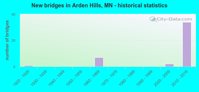 New bridges in Arden Hills, MN - historical statistics
