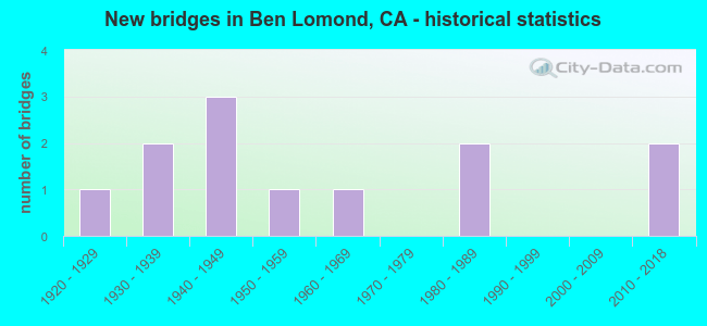 New bridges in Ben Lomond, CA - historical statistics