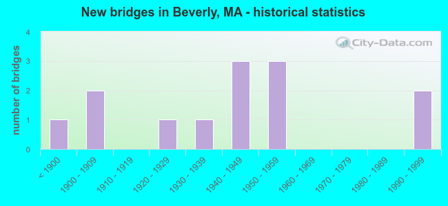 New bridges in Beverly, MA - historical statistics