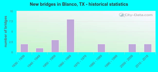 New bridges in Blanco, TX - historical statistics