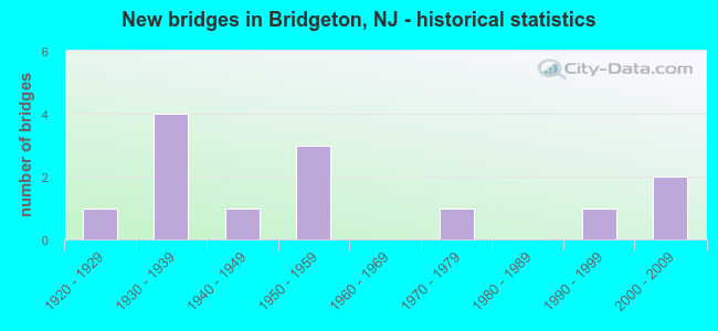 New bridges in Bridgeton, NJ - historical statistics