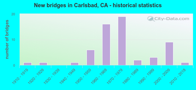 New bridges in Carlsbad, CA - historical statistics