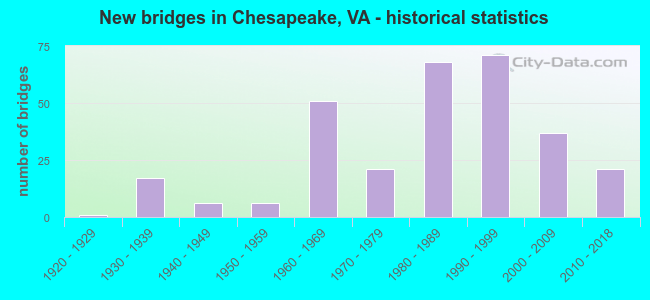 New bridges in Chesapeake, VA - historical statistics