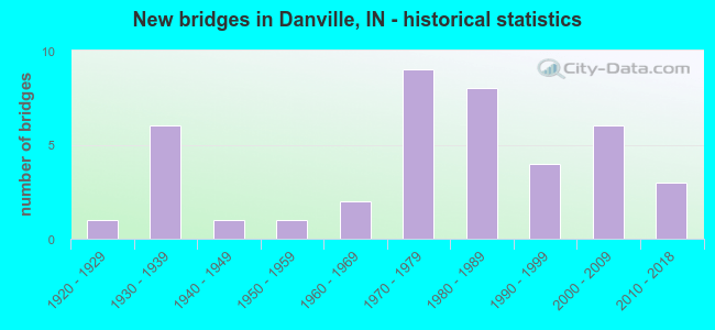 New bridges in Danville, IN - historical statistics
