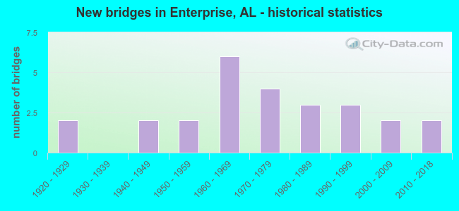 New bridges in Enterprise, AL - historical statistics
