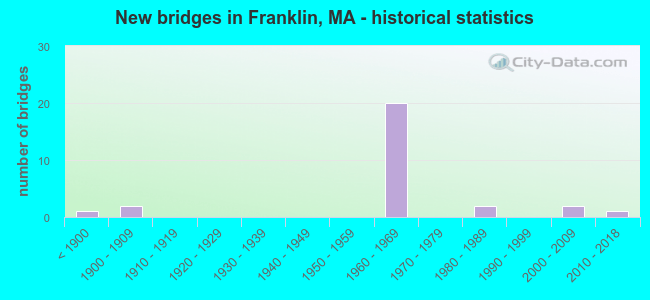 New bridges in Franklin, MA - historical statistics