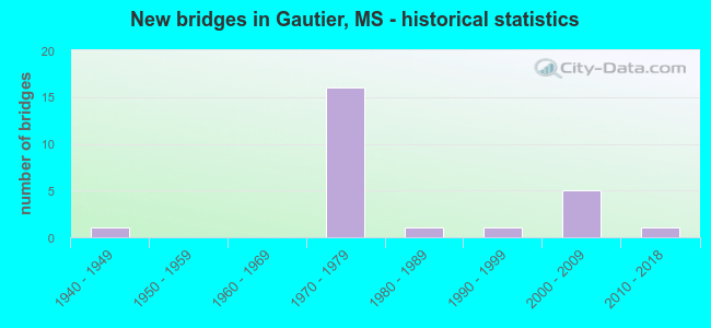 New bridges in Gautier, MS - historical statistics