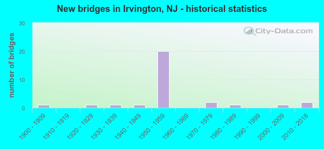 New bridges in Irvington, NJ - historical statistics