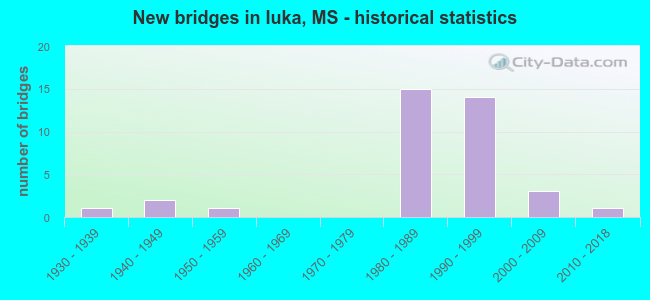 New bridges in Iuka, MS - historical statistics