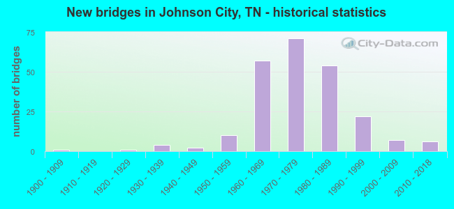 New bridges in Johnson City, TN - historical statistics