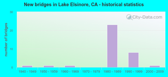 New bridges in Lake Elsinore, CA - historical statistics