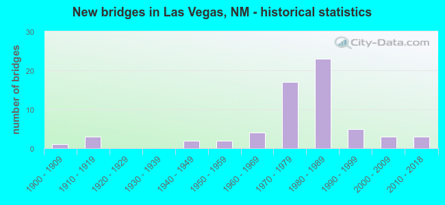 New bridges in Las Vegas, NM - historical statistics