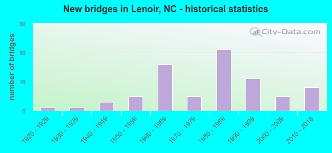 New bridges in Lenoir, NC - historical statistics