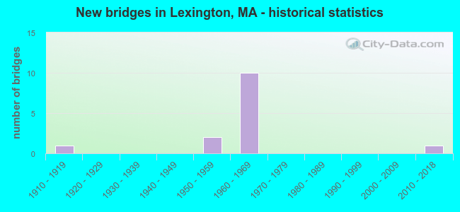 New bridges in Lexington, MA - historical statistics