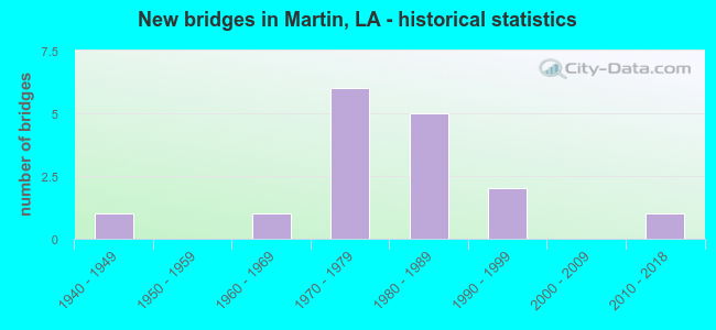 New bridges in Martin, LA - historical statistics