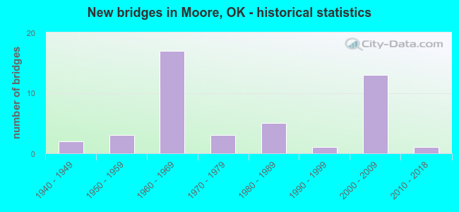New bridges in Moore, OK - historical statistics