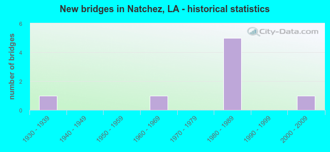 New bridges in Natchez, LA - historical statistics