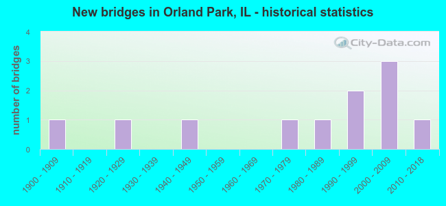 New bridges in Orland Park, IL - historical statistics